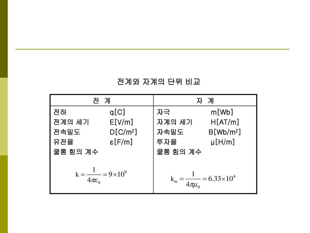 전계와 자계의 단위 비교 전 계 자 계 전하 q[C] 전계의 세기 E[V/m] 전속밀도 D[C/m2] 유전율 ε[F/m]